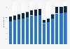 Branchenumsatz Gastgewerbe in Belgien von 2011-2023
