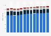 Branchenumsatz Herstellung von Möbeln in Österreich von 2011-2023