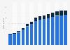 Branchenumsatz Datenverarbeitung, Hosting und Webportale in Bulgarien von 2011-2023