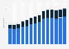 Branchenumsatz Herstellung von pharmazeutischen Erzeugnissen in der Schweiz von 2011-2023