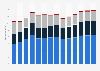 Branchenumsatz Vorbereitende Baustellenarbeiten und sonstiges Ausbaugewerbe in der Schweiz von 2011-2023