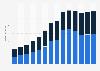 Branchenumsatz Versand- und Internet-Einzelhandel in Bulgarien von 2011-2023