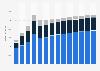 Branchenumsatz Grundstücks- und Wohnungswesen in der Schweiz von 2011-2023
