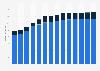 Branchenumsatz Herstellung von Haushaltsgeräten in Bulgarien von 2011-2023