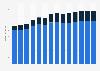 Branchenumsatz Werbung und Marktforschung in Bulgarien von 2011-2023