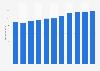 Branchenumsatz Verarbeitendes Gewerbe in der Schweiz von 2011-2023