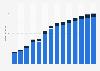 Branchenumsatz Korrespondenz- und Nachrichtenbüros in Bulgarien von 2011-2023