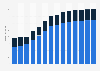 Branchenumsatz Herst. von Elektromotoren, Generatoren u.Ä. in Bulgarien von 2011-2023