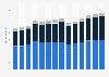 Branchenumsatz Baugewerbe in der Schweiz von 2011-2023