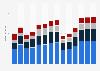 Branchenumsatz Herstellung/ Verleih von Filmen sowie Kinos in Bulgarien von 2011-2023