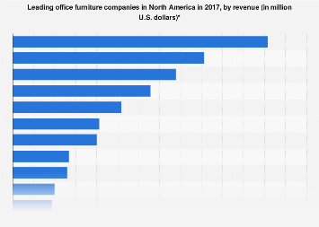 Largest office furniture manufacturers in North America in 2017, by revenue