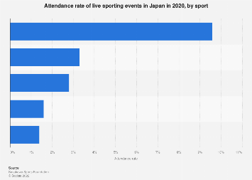 Most participated live sporting events Japan 2016, by attendance rate