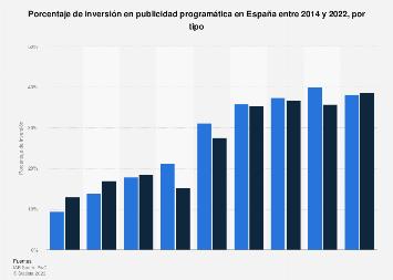 Porcentaje de inversión en publicidad programática por tipo España 2014-2018