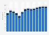 Branchenumsatz Handel, Instandhaltung und Reparatur von Kraftfahrzeugen in der Schweiz von 2011-2023