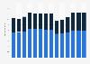 Branchenumsatz Gastgewerbe in der Schweiz von 2011-2023