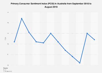 Australia's Primary Consumer Sentiment Index 2018-2019