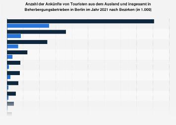 Touristische Ankünfte aus dem In- und Ausland in Berlin nach Bezirken 2018