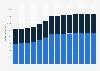 Branchenumsatz Rechts- und Steuerberatung, Wirtschaftsprüfung in Tschechien von 2011-2023
