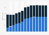 Branchenumsatz Verlagswesen in Tschechien von 2011-2023