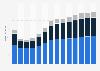 Branchenumsatz Bauinstallation in Zypern von 2011-2023