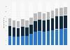 Branchenumsatz Baugewerbe in Tschechien von 2011-2023