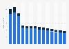 Branchenumsatz Korrespondenz- und Nachrichtenbüros in Zypern von 2011-2023