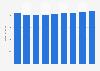 Branchenumsatz Herstellung von Rohrprodukten aus Stahl in Tschechien von 2014-2022