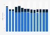 Branchenumsatz Versand- und Internet-Einzelhandel in Zypern von 2010-2022