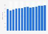 Branchenumsatz Herst. von Druckerzeugn., Vervielfält. von Datenträgern in Tschechien von 2011-2023