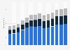 Branchenumsatz Handel mit KFZ, Instandhaltung und Reparatur von KFZ in Tschechien von 2011-2023