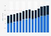 Branchenumsatz Herstellung von Gummi- und Kunststoffwaren in Tschechien von 2011-2023