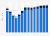 Branchenumsatz Einzelhandel an Verkaufsständen/ auf Märkten in Zypern von 2011-2023