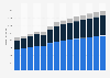 Branchenumsatz Sammlung und Beseitigung von Abfällen, Rückgewinnung in Tschechien von 2011-2023
