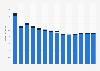 Branchenumsatz Herst. von Elektromotoren, Generatoren u.Ä. in Zypern von 2011-2023
