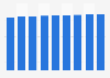 Branchenumsatz Hausmeisterdienste in Tschechien von 2014-2022