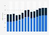 Branchenumsatz Lagerei, Erbringung von sonst. Dienstleistungen für d Verkehr in Tschechien von 2011-2023