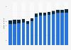 Branchenumsatz Herstellung v. Schleifkörpern/ Schleifmitteln auf Unterlage in Tschechien von 2011-2023
