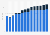 Branchenumsatz Datenverarbeitung, Hosting und Webportale in Zypern von 2011-2023
