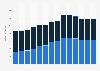 Branchenumsatz Post-, Kurier- und Expressdienste in Tschechien von 2011-2023