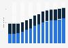 Branchenumsatz Post-, Kurier- und Expressdienste in Zypern von 2011-2023