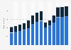 Branchenumsatz Gastgewerbe in Tschechien von 2011-2023