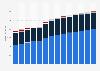 Branchenumsatz Wasserversorgung/ Beseitigung Umweltverschmutzungen in Tschechien von 2011-2023