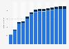 Branchenumsatz Verlegen von Software in Zypern von 2011-2023