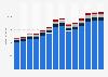 Branchenumsatz Sonstige freiberufliche, wissenschaftl., techn. Tätigkeiten in Tschechien von 2011-2023