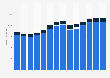 Branchenumsatz Werbung und Marktforschung in Tschechien von 2011-2023