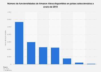Amazon Echo: funcionalidades de Alexa en países seleccionados a enero de 2019