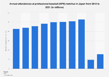 Attendance professional baseball events annually Japan 2011-2015