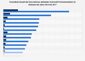 Kumulierte Anzahl der Innovationen weltweiter Automobil-Volumenmarken bis 2017