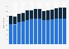 Branchenumsatz Oberflächenveredlung und Wärmebehandlung in Dänemark von 2011-2023