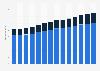 Branchenumsatz Architektur- und Ingenieurbüros in Deutschland von 2011-2023